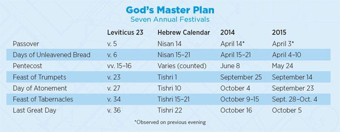 God's Master Plan | Tomorrow's World